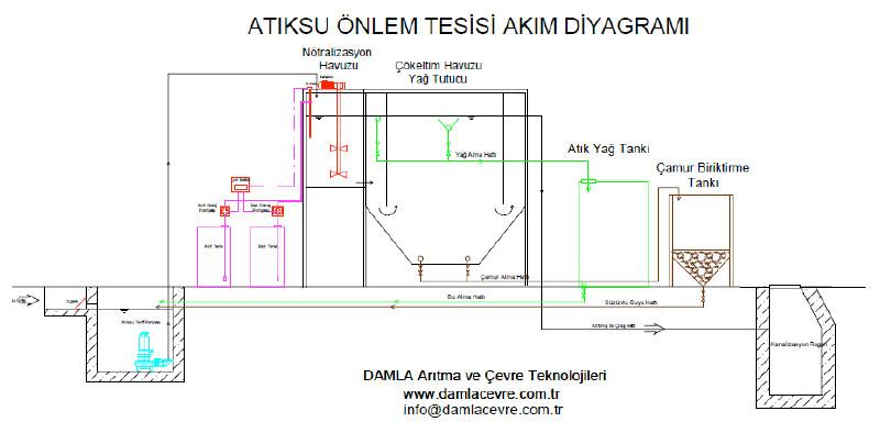 atıksu önlem tesisi akım diyagramı