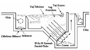 yağ ve askıda katı madde tutucu